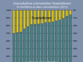 Anteil der Staatsdiener an allen Lohnarbeitern