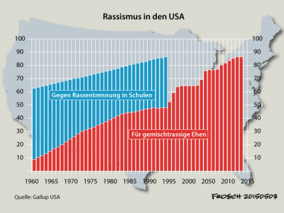 Rassismus in den USA