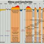 10.000 Jahre Klima und Geschichte