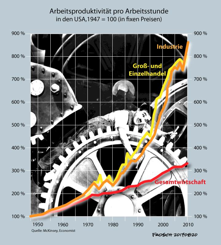 Verdreifachung der Arbeitsproduktivität seit 1947