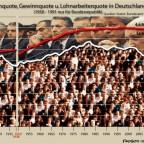 Lohnquote und Gewinnquote
