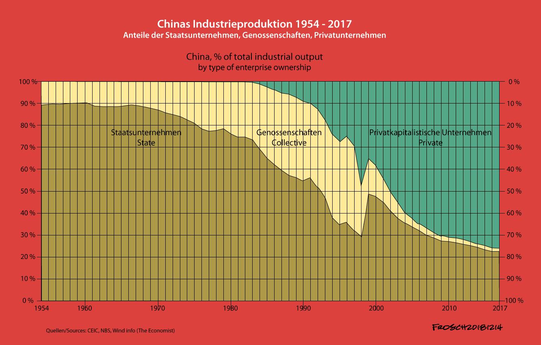 Chinas Industrieproduktion 1954-2017 nach Unternehmenseigentum
