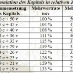 Akkumulation des Kapitals in relativen Zahlen