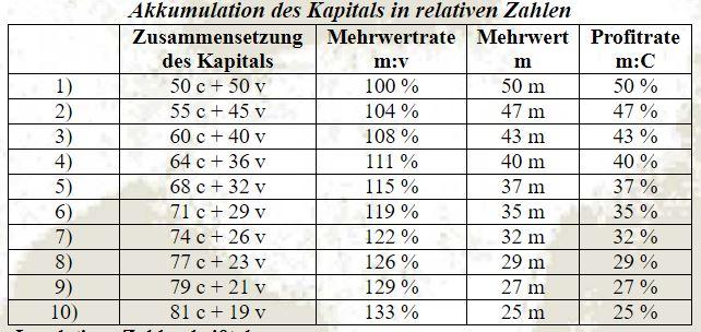 Akkumulation des Kapitals in relativen Zahlen