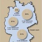 Kommunegrößen in Deutschland