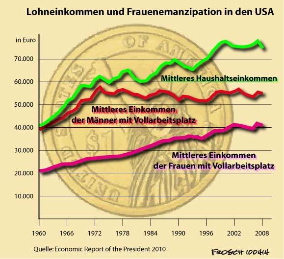 US-Frauenlöhne