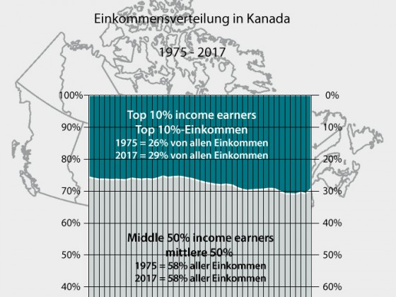 Canada, share of income (1975 - 2017)
