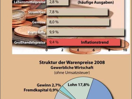 Warenpreise und Inflation