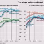 Zur Miete in Deutschland 1992 - 2012