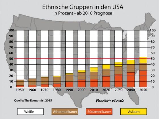 Ethnische Gruppen in den USA (1950 - 2015)