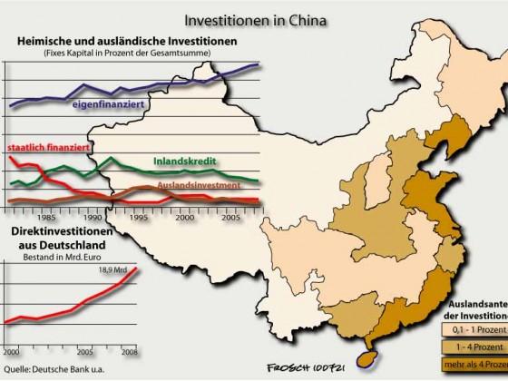 China: Investionen