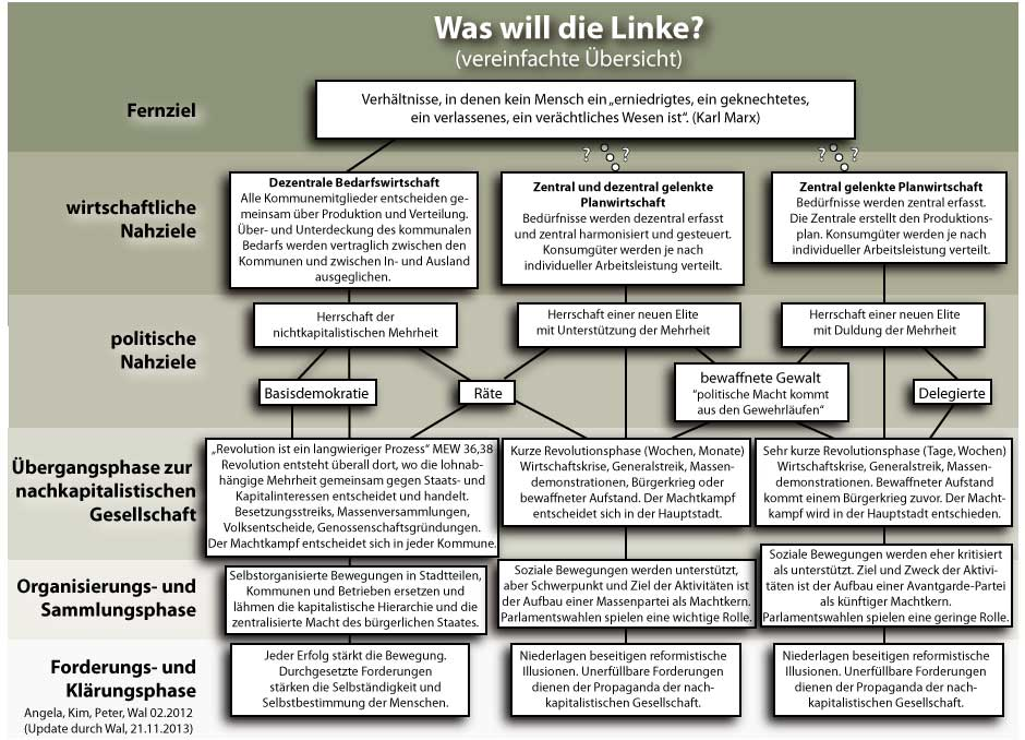 Was will die Linke? (Update)