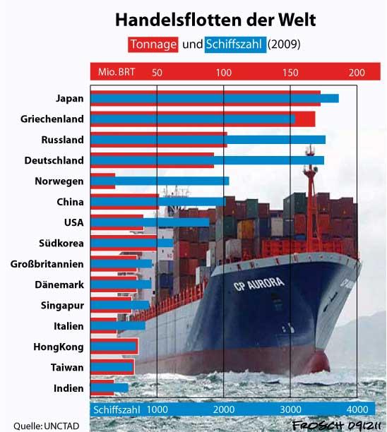 Handelsflotten