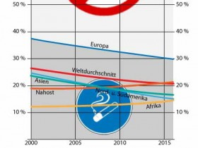 Anteil der Raucher an der Gesamtbevölkerung 2000-2016