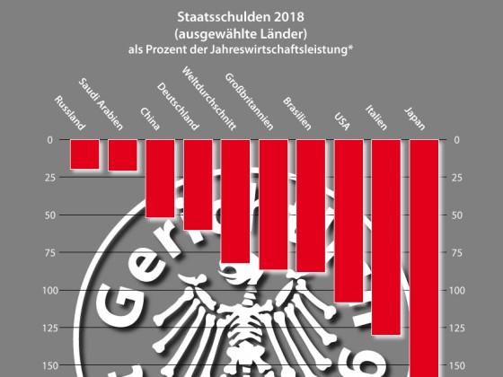 Staatsschulden 2018 (ausgewählte Länder)