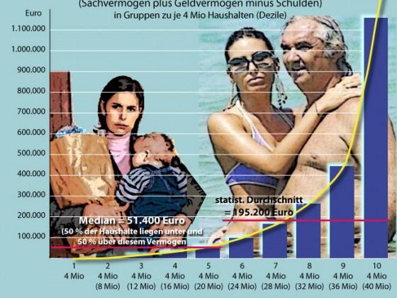 Vermögensverteilung in Deutschland 2012