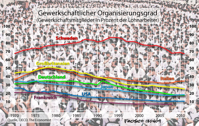 Gewerkschaftlicher Organisierungsgrad
