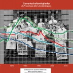 Gewerkschaftsmitglieder 1960 - 2018