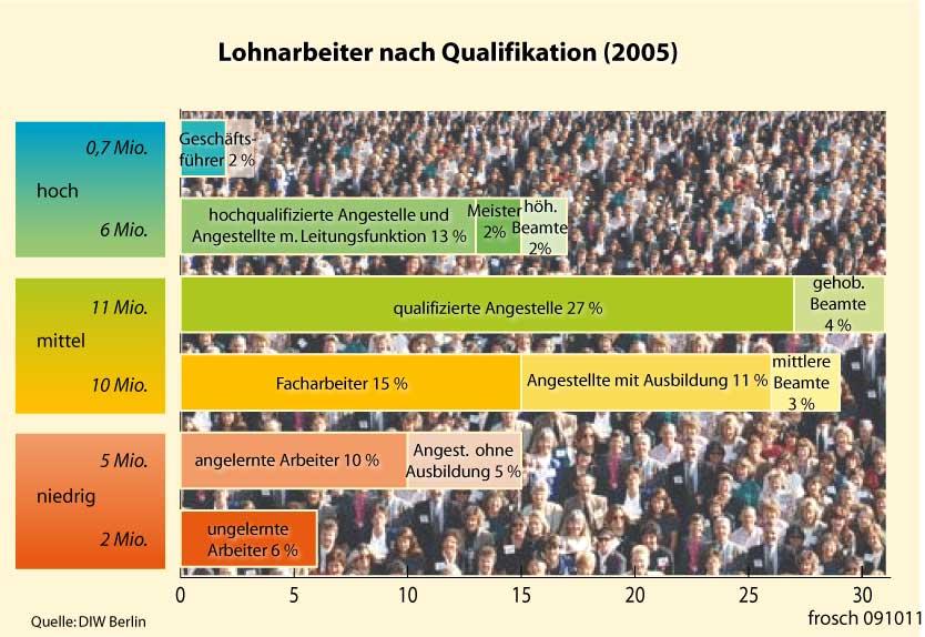 Lohnarbeiter nach Qualifikation in Deutschland