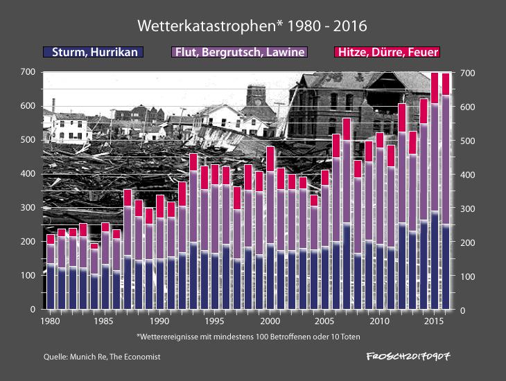 Wetterkatastrophen 1980 - 2016