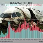 Opfer der Luftfahrt 1920 - 2015