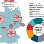 Siemens Stellenabbau im Energiesektor