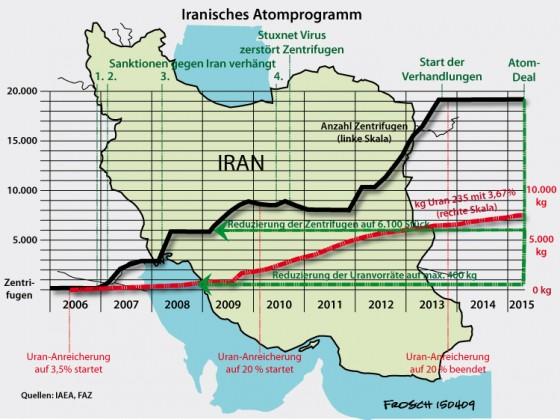 Deal mit Iran