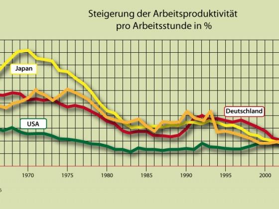 Arbeitsproduktivität im (Kernzonen)Kapitalismus