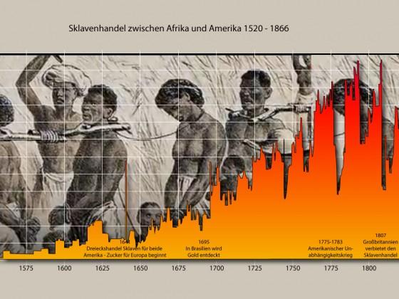 Sklavenhandel zwischen Afrika und beiden Amerikas