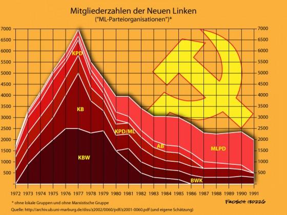 Parteimitglieder der Neuen Linken