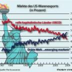 US-Außenwirtschaft