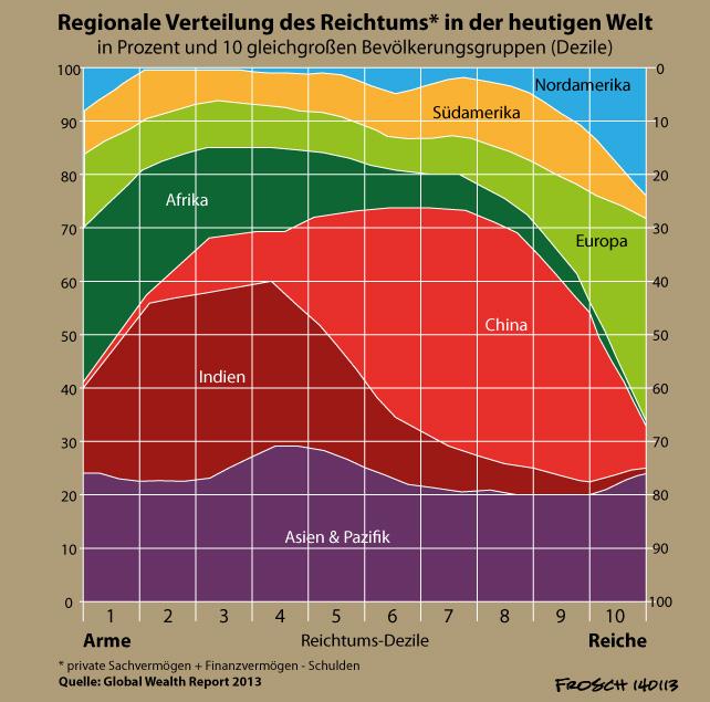 Kapitalistischer Reichtum: Regionale Verteilung