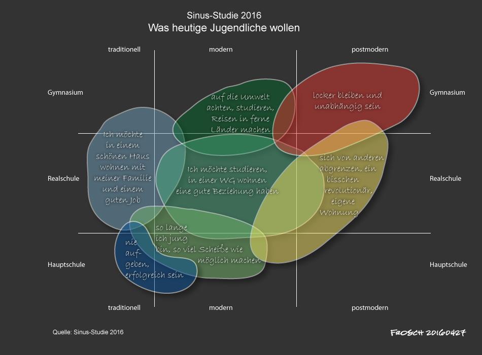 Sinus-Studie: Wie ticken Jugendliche 2016?