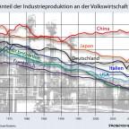 Anteil der Industrie an der Volkswirtschaft 1970-2012