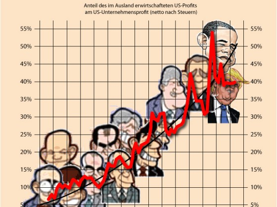 US-Auslandsprofite