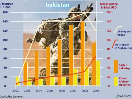 Irakkriege