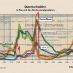 Staatsschulden 1880 bis 2015