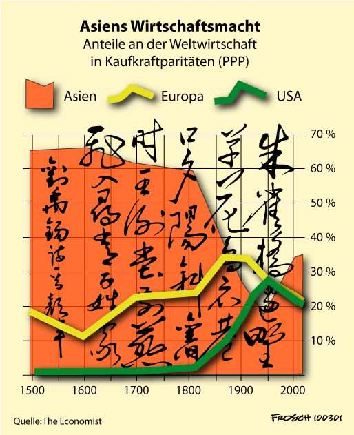Asiens Wirtschaftsmacht