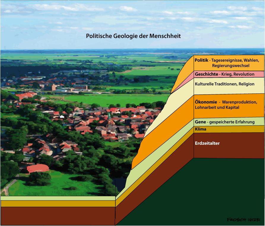 Politische Geologie