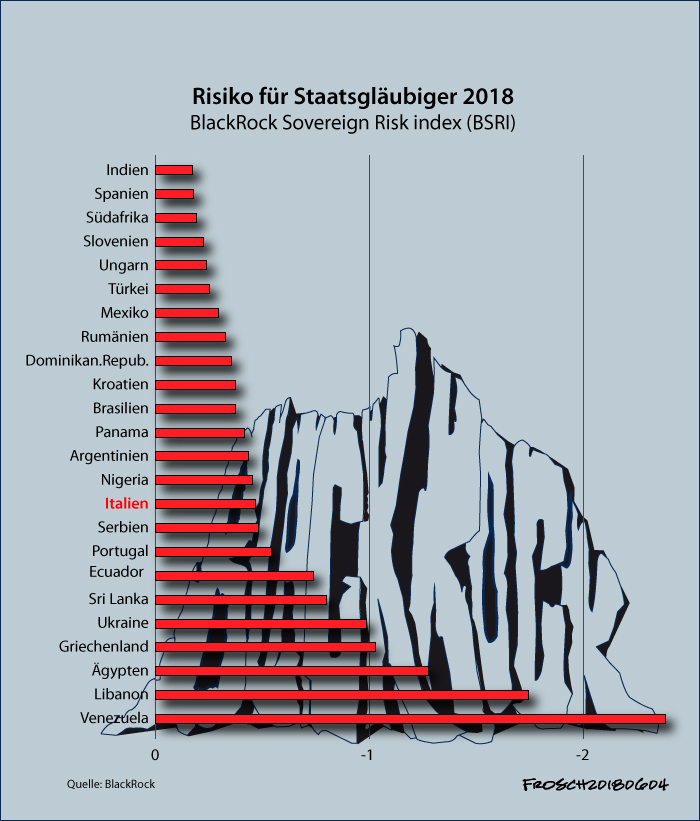 Risiko-Index für Staatsschulden