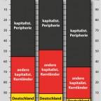Deutschlands Anteil an der Weltwirtschaft