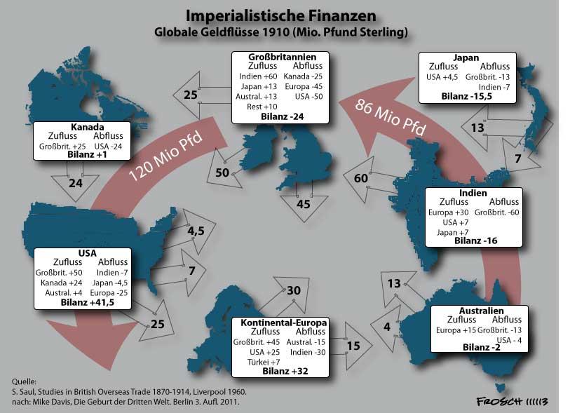 Imperialistische Zahlungsbilanzen (1910)