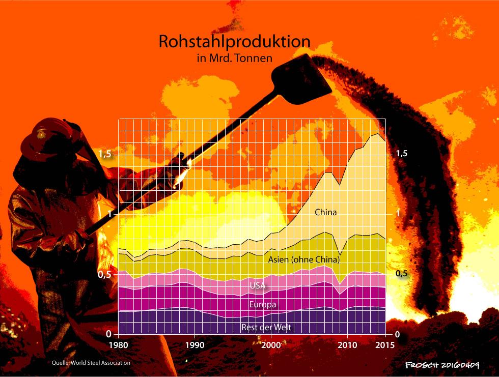 Rohstahlproduktion weltweit 1980 - 2015