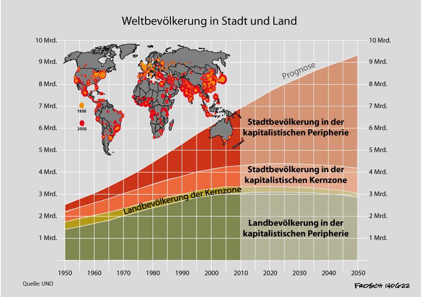 Weltbevölkerung in Stadt und Land