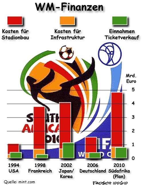 Fußballweltmeisterschaften