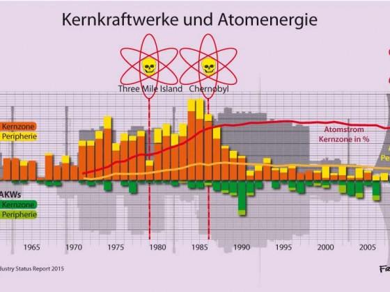 Kernkraftwerke und Atomenergie weltweit