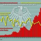 Wachstumsrate und Unternehmensinsolvenz