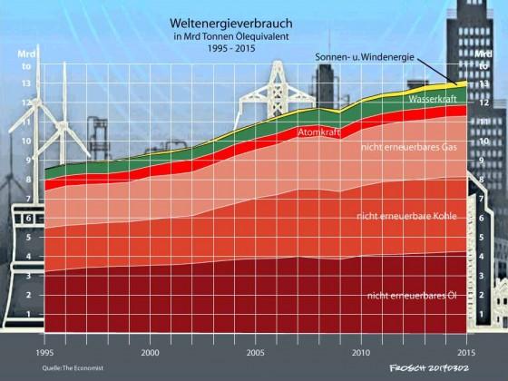Weltenergieverbrauch 2015