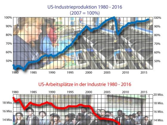 Höhere Produktivität kostet Arbeitsplätze