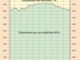 Einkommen der reichsten 1 Prozent